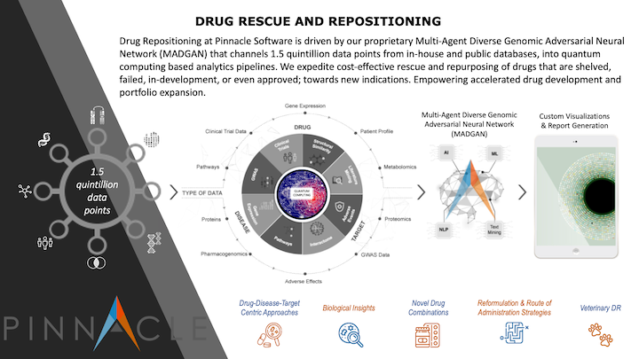 Drug Rescue and Repositioning